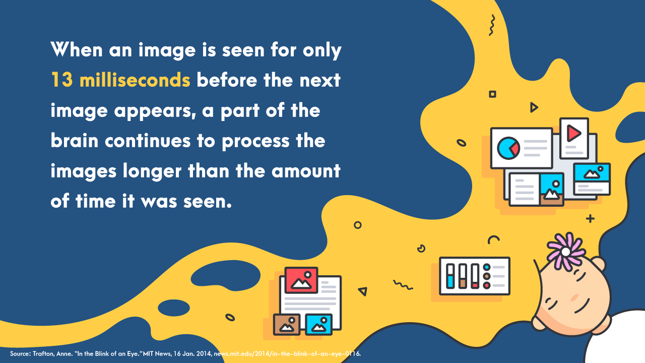 image is seen for only 13 milliseconds before the next image appears, a part of the brain continues to process the images