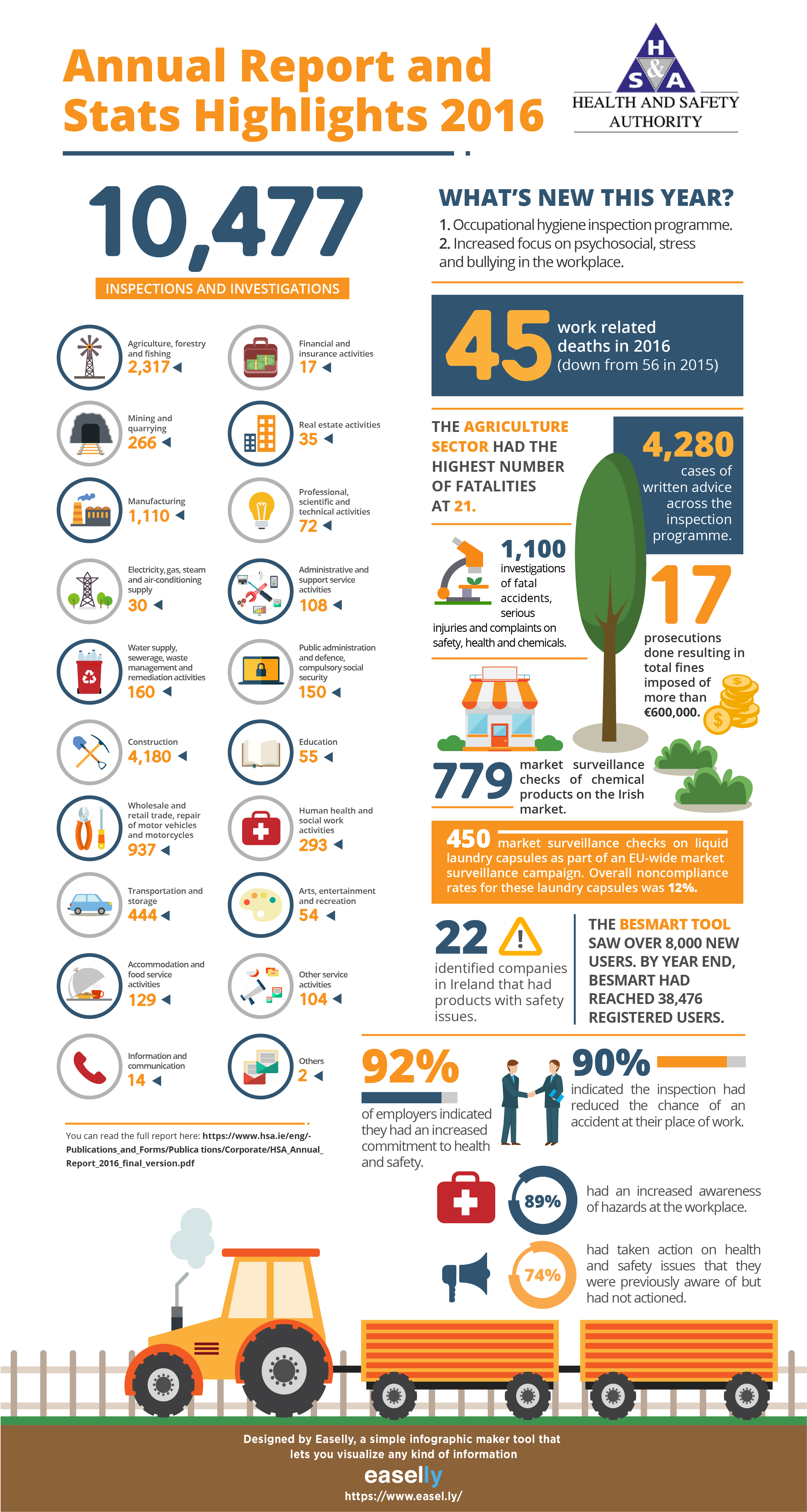 annual report infographic example