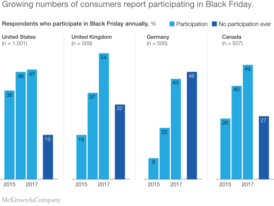 Chart of growing number of Black Friday shoppers in 4 countries from 2015 to 2017