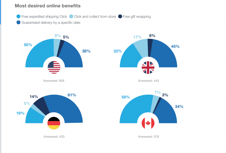 Most desired online benefits of customers during Black Friday and Cyber Monday