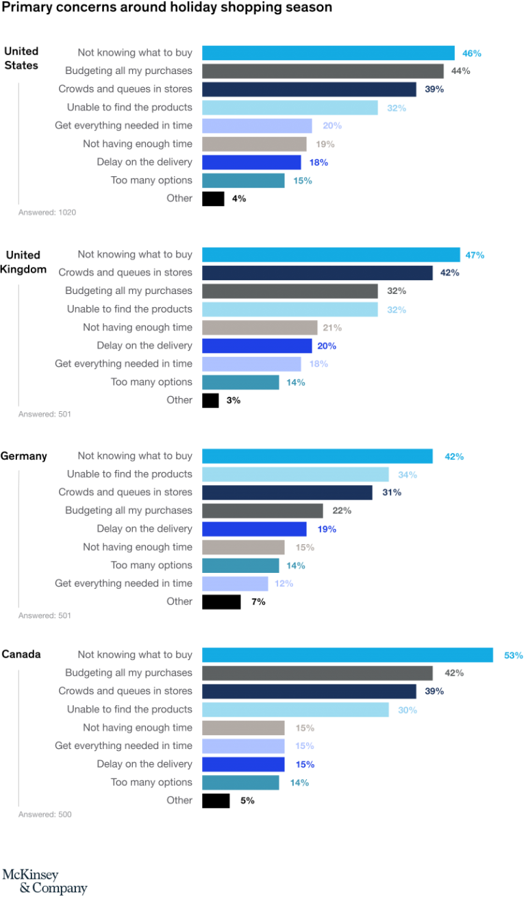graph by Mckinsey on primary concerns of customers during the holiday season