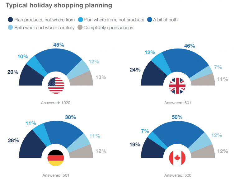 typical holiday shopping planning during results according to a survey of customers