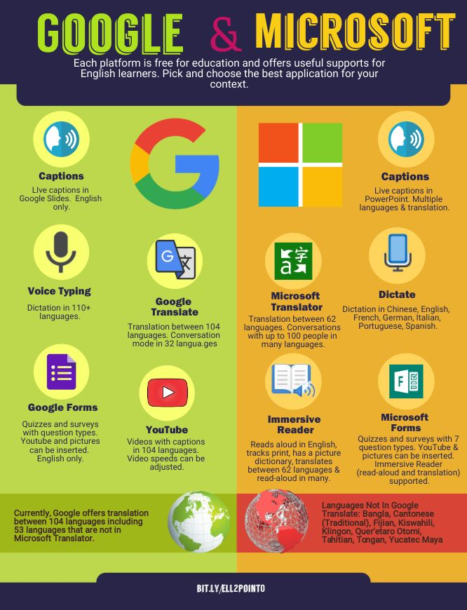 Google and Microsoft for ELL classes infographic