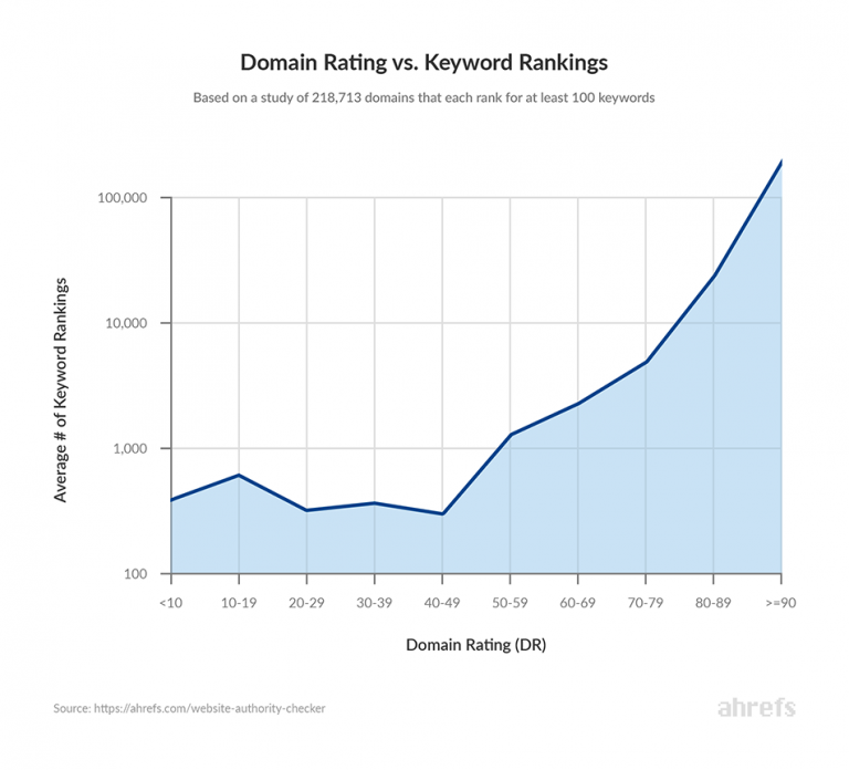 doman rating vs. keywork rankings graph