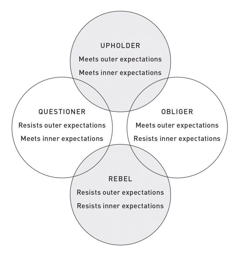 Four Tendencies Diagram by Gretchen Rubin