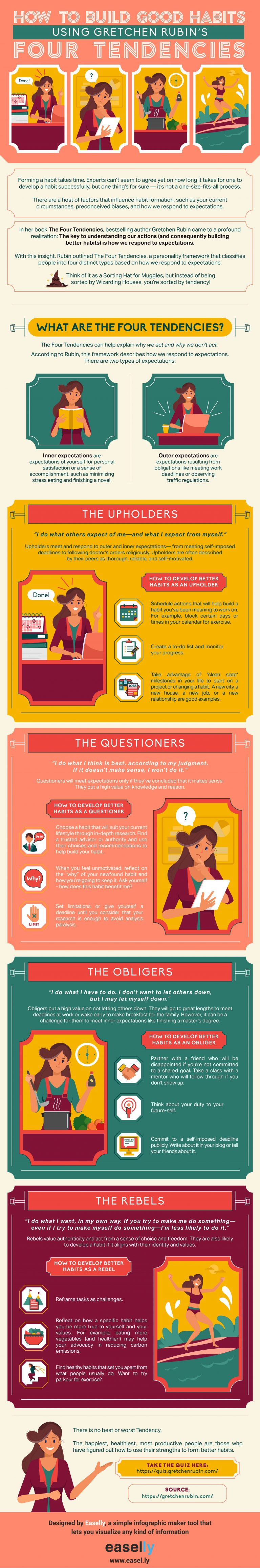 How to Build Better Habits Using Gretchen Rubin's The Four Tendencies infographic