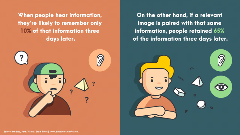 listening-vs-listening-and-seeing
