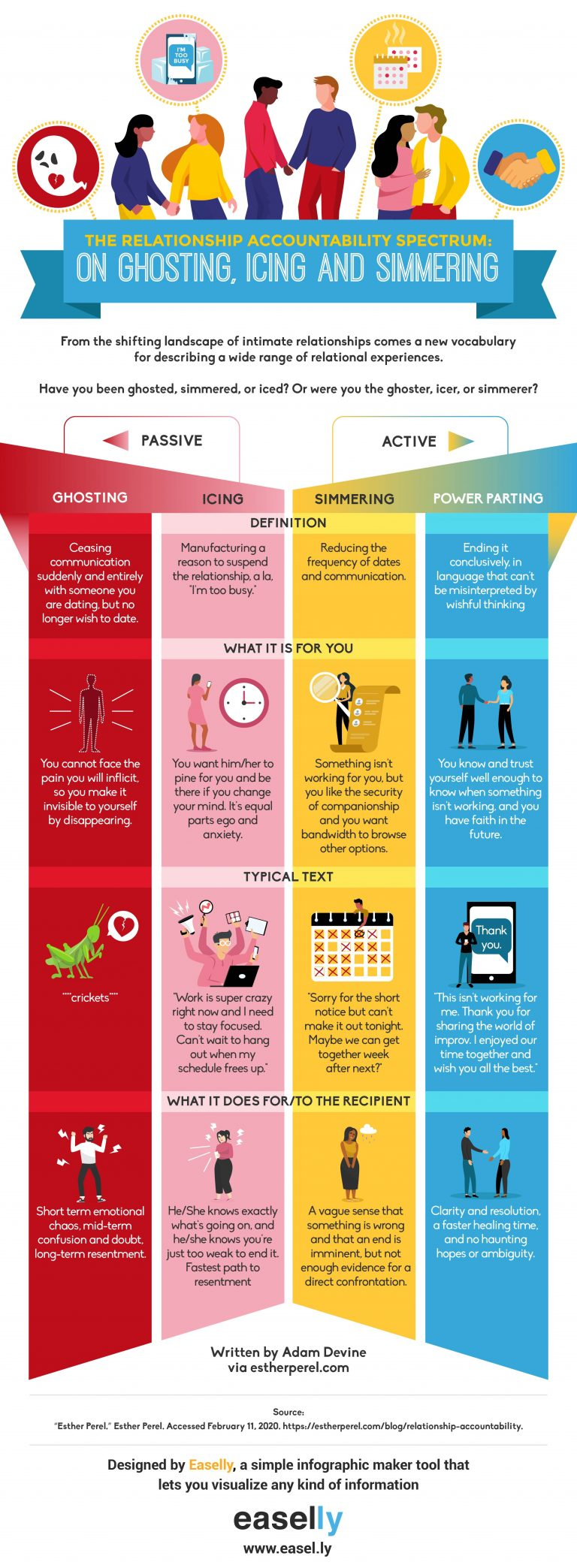 Infographic on the relationship accountability spectrum