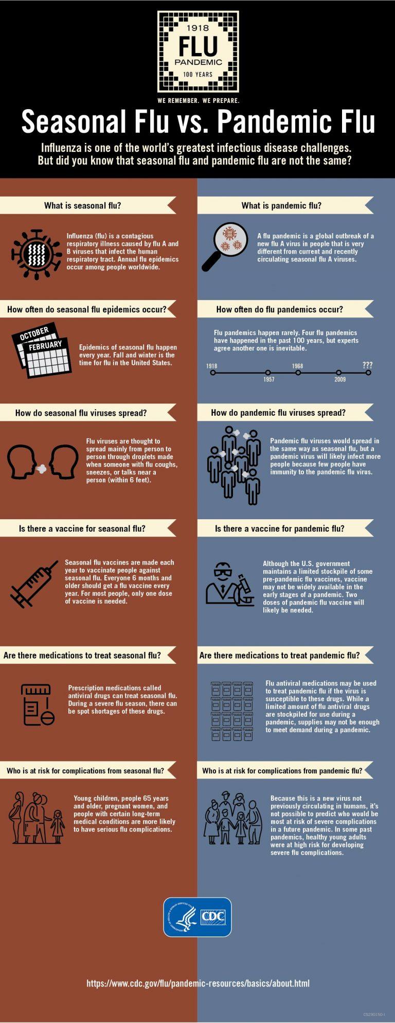 seasonal-vs-pandemic-flu-infographic by the CDC