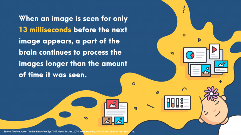 human brain continues to process the images longer than the amount of time it was seen