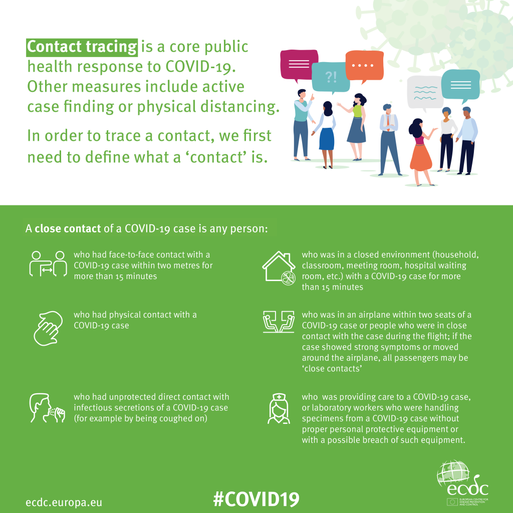 an infographic about contact tracing as a way to manage covid-19