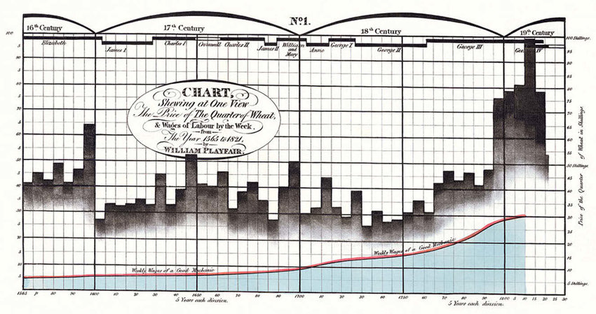 The Visual Display of Quantitative Information by Edward Tufte