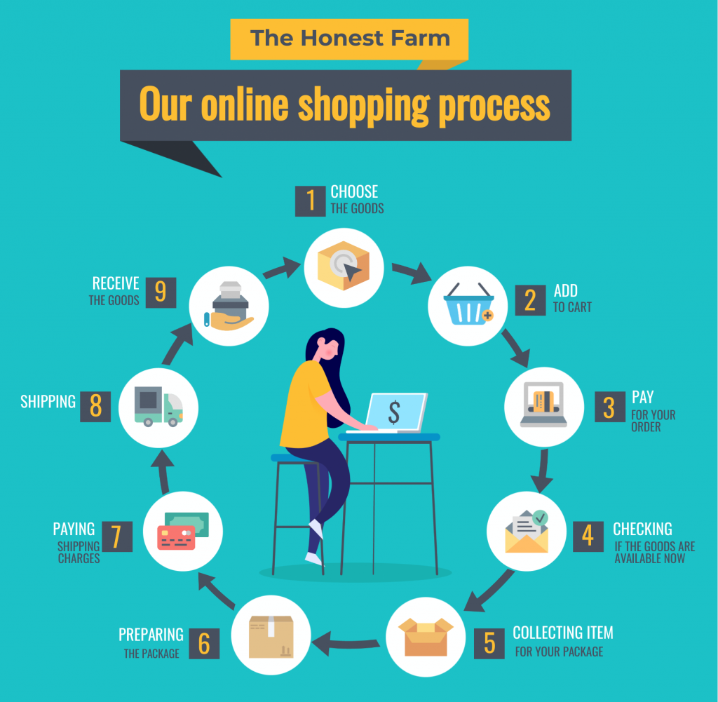 An infographic template about the online shopping process