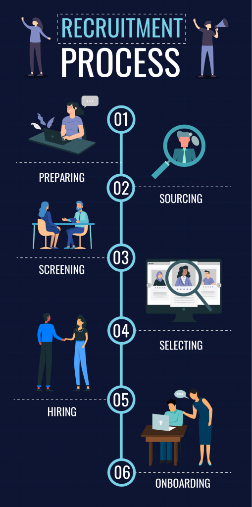recruitment process infographic template
