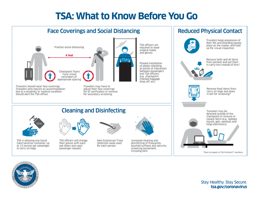 an infographic about what you should know about TSA checks for the coronavirus