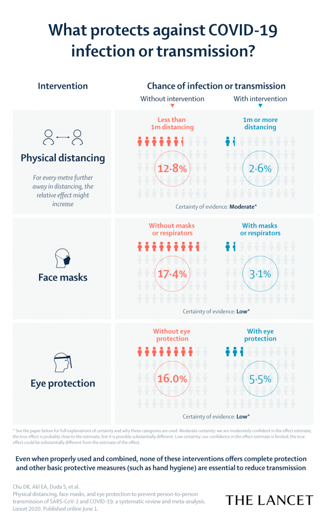 An infographic about the effectivity of social distancing and face masks to prevent coronavirus transmission