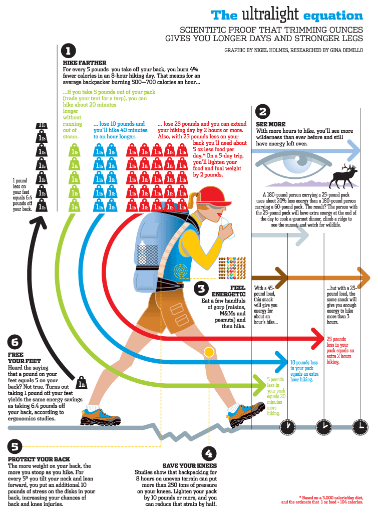 infographic by Nigel Holmes