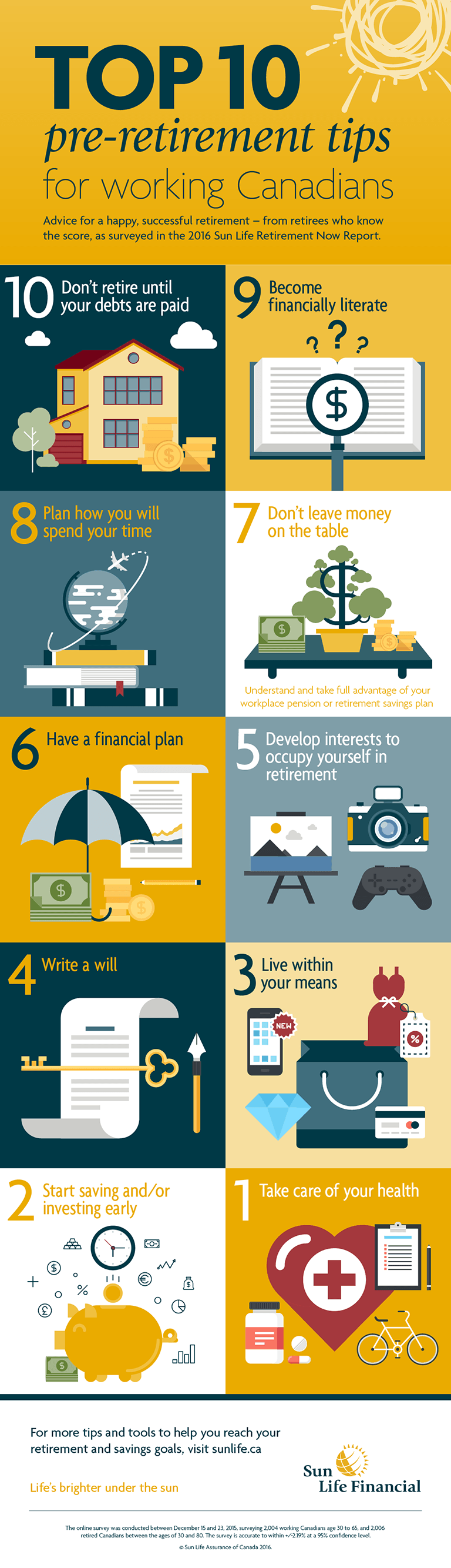Retirement infographic by Sun Life Financial