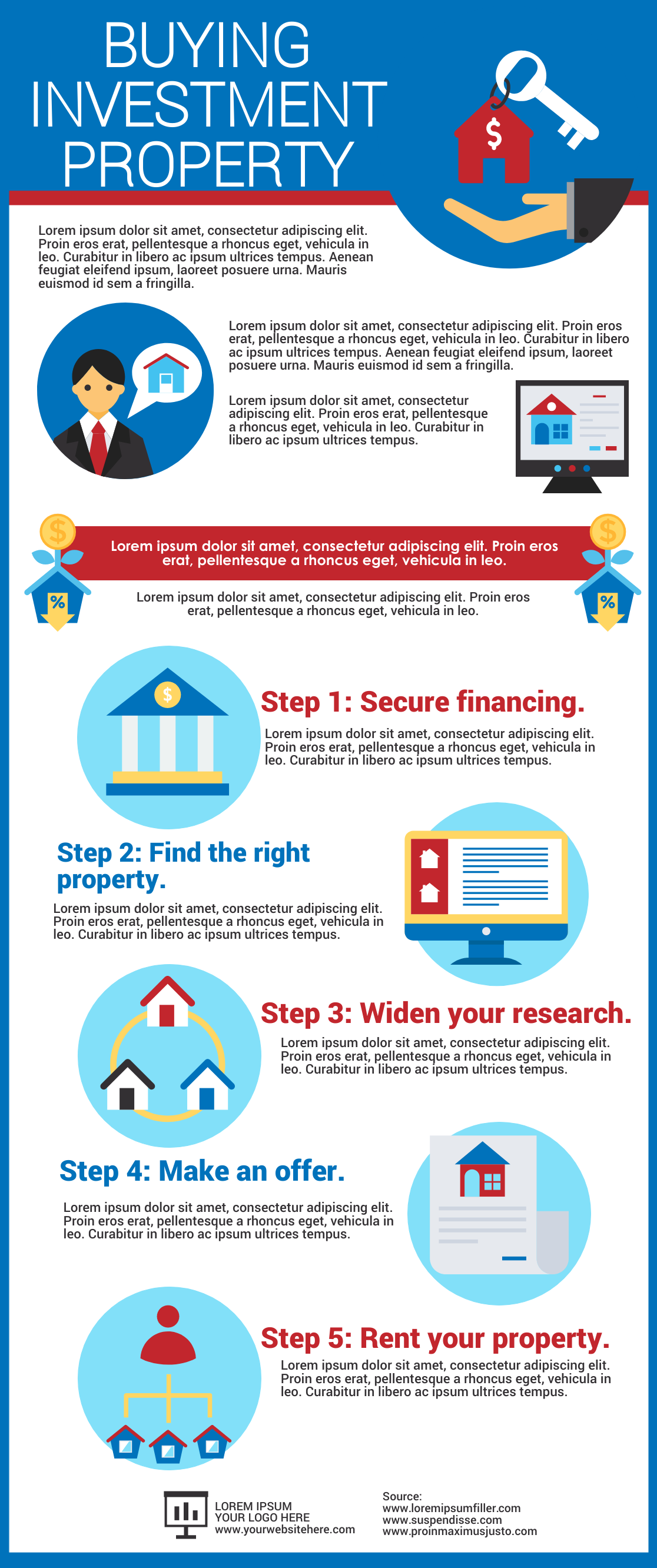 infographic about buying investment property