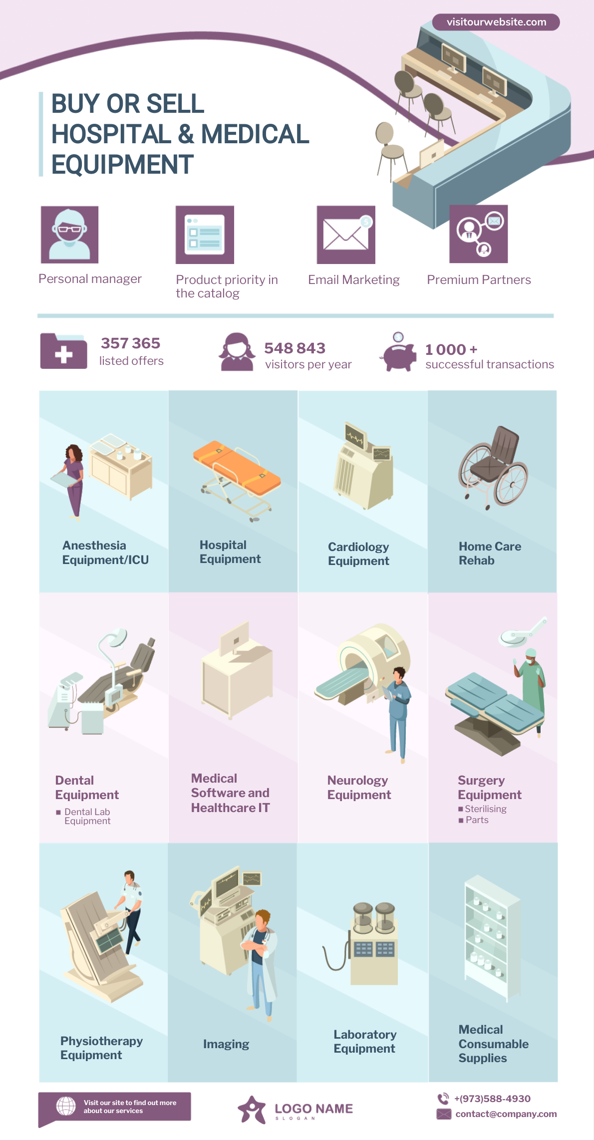 An infographic about buying and selling of medical equipment