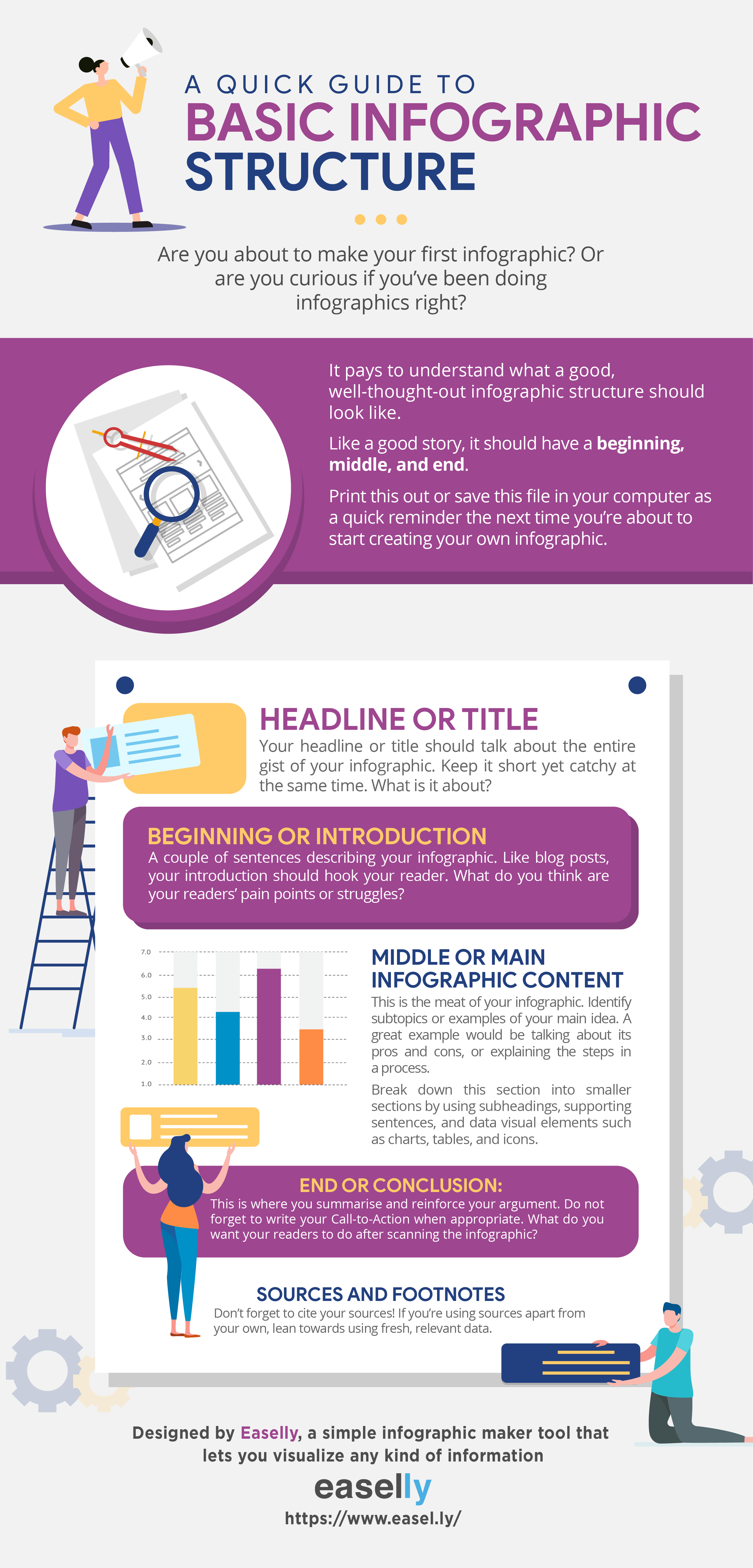 The basic infographic stucture is composed of the headline, introduction, main content, souces, and conclusion.