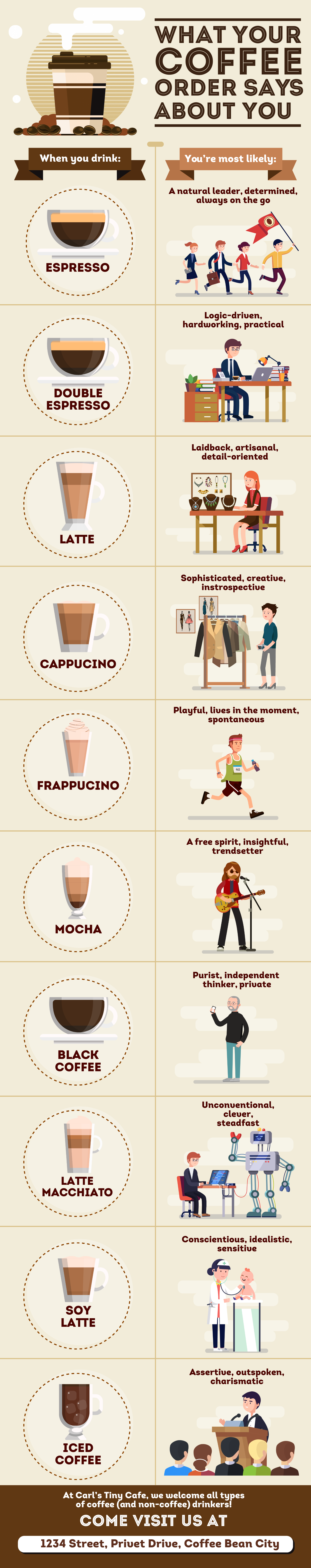 an infographic showing your personality type based on your coffee of choice