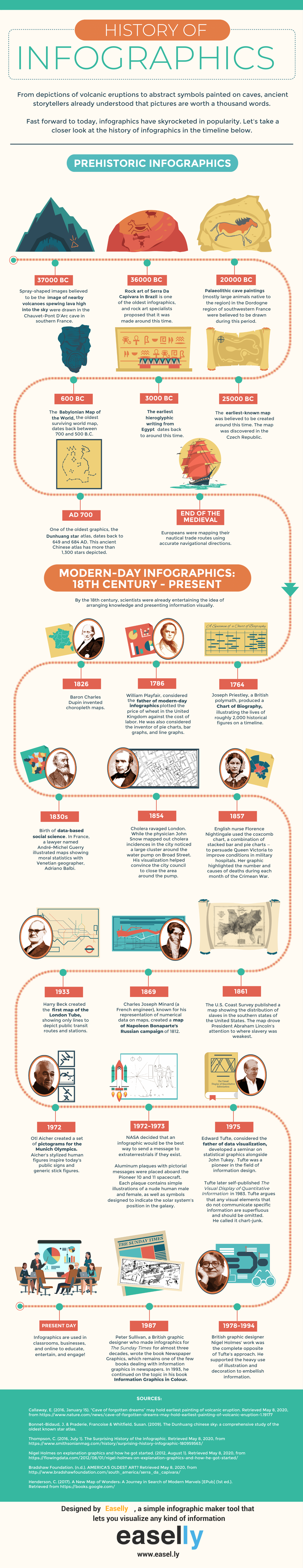 An infographic about the history of infographics