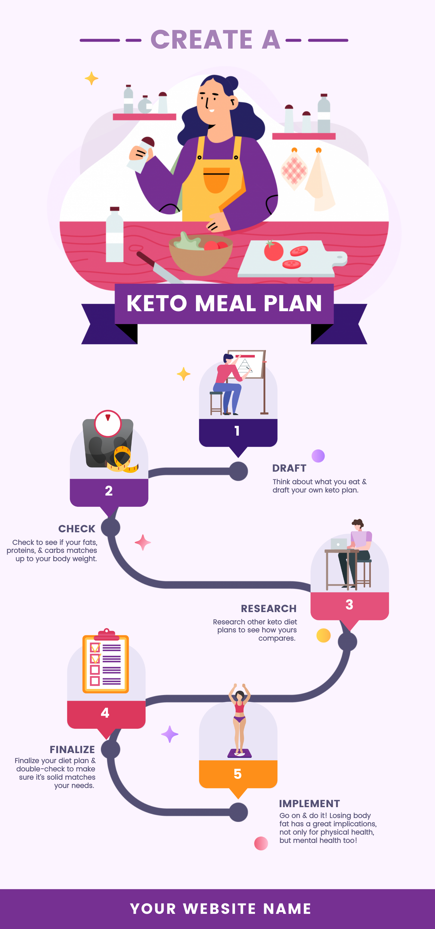 An infographic about creating a keto meal plan