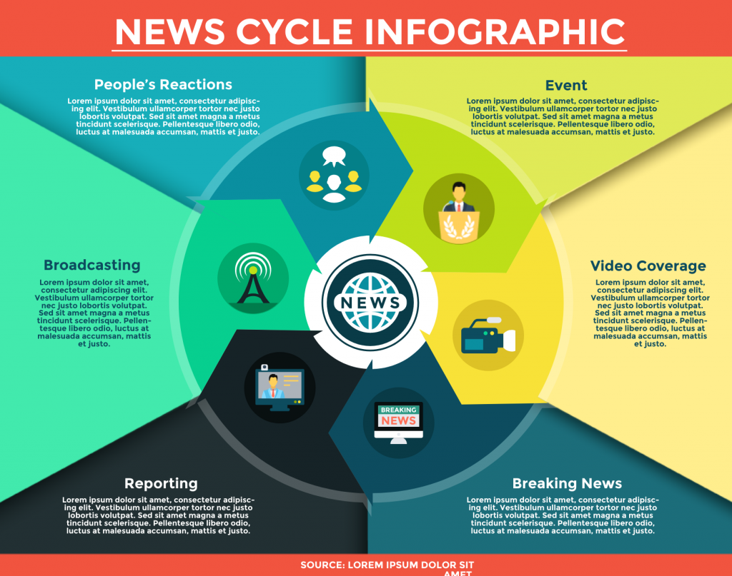 An infographic about the news cycle
