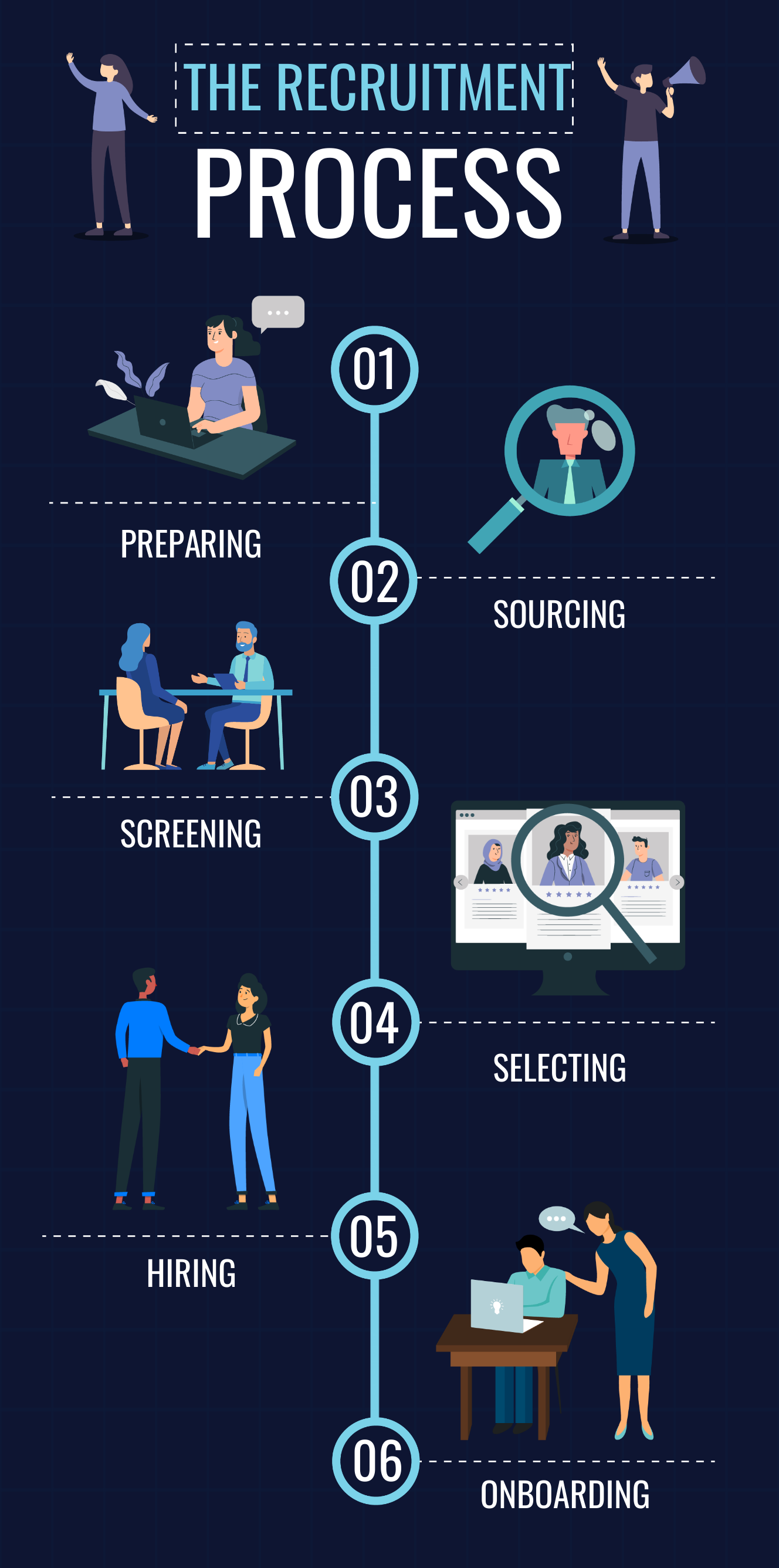 Recruitment process infographic