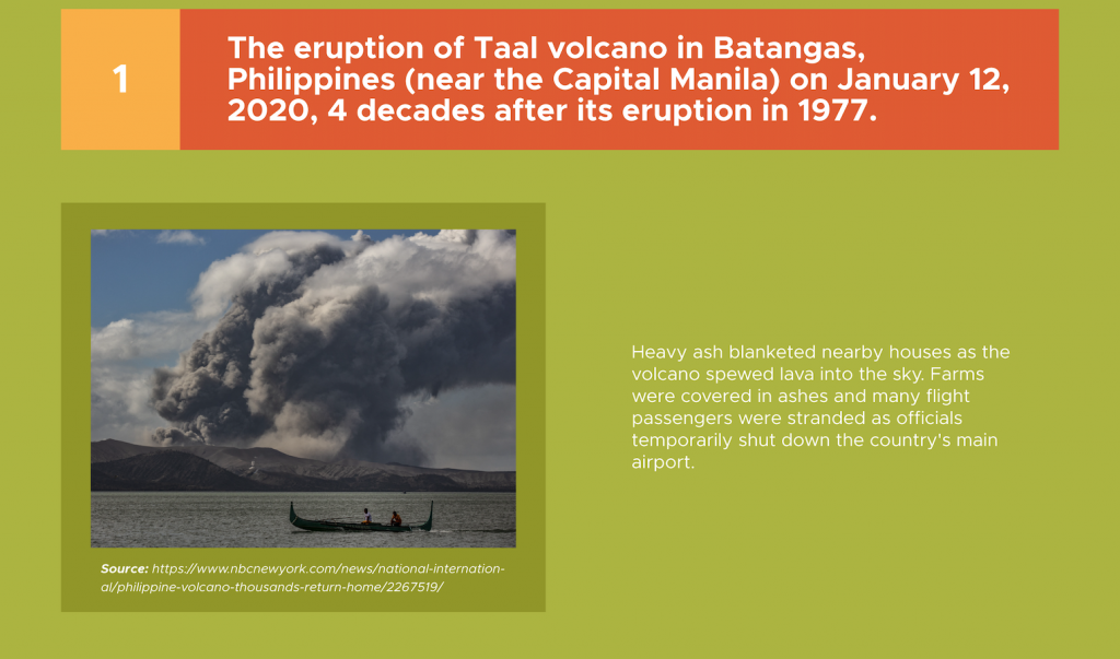 Volcanic eruption of Taal volcano in 2020