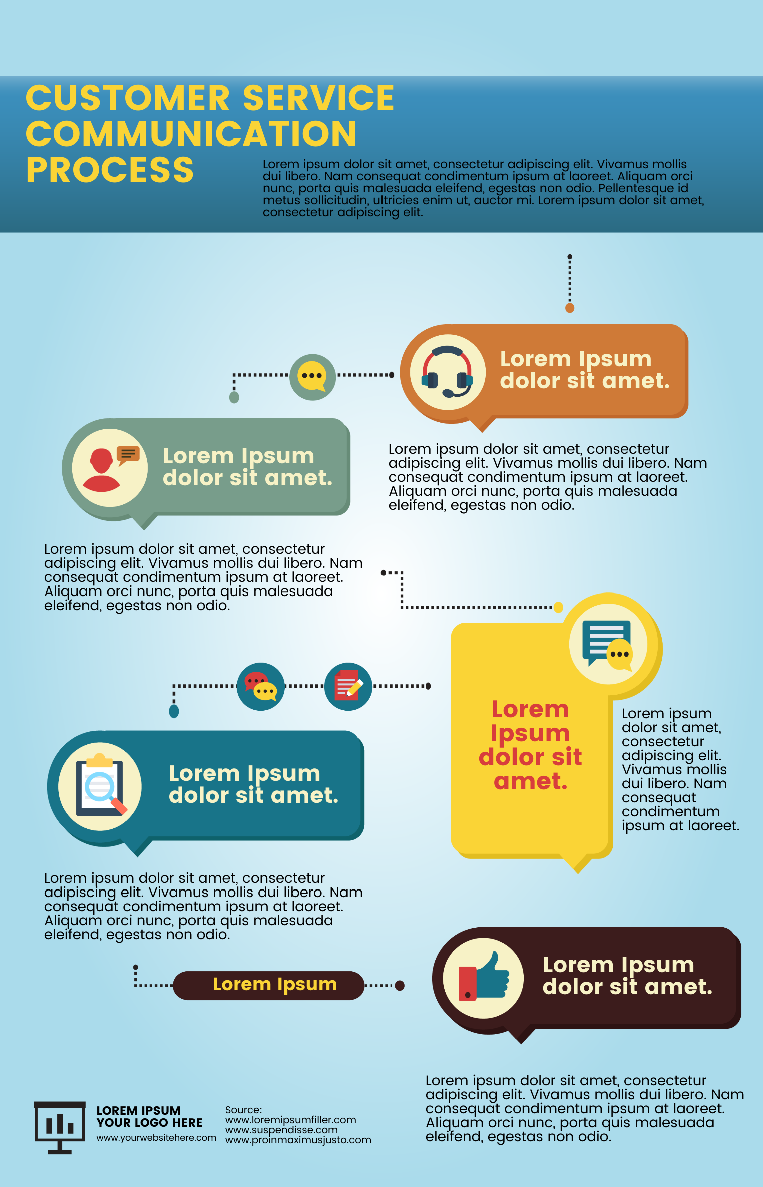 An infographic about the customer service communication process