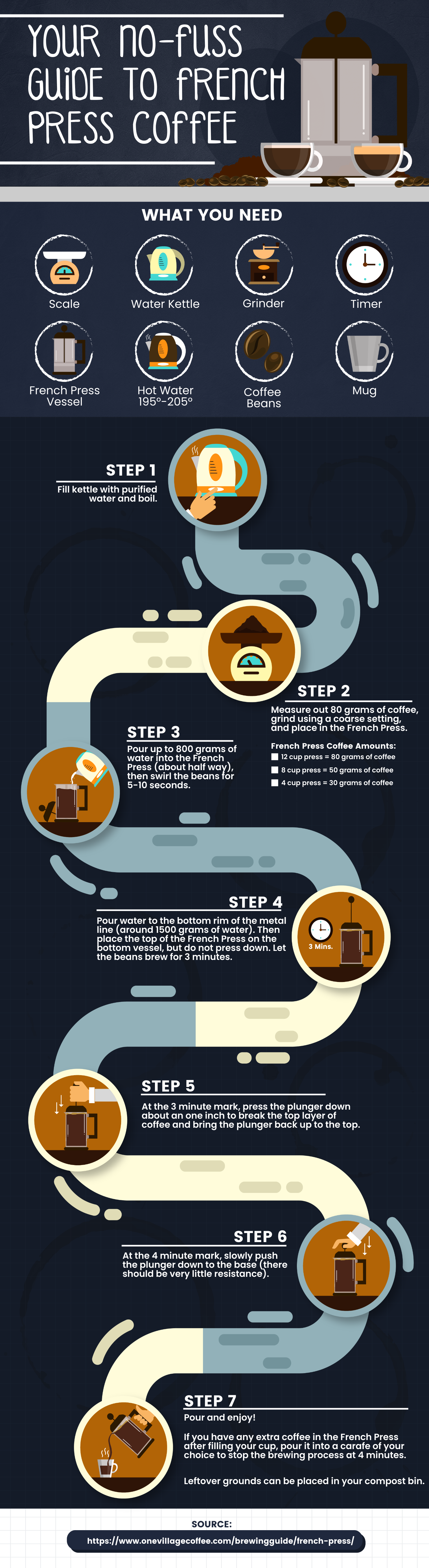A process infographic template explaining how to make french pressed coffee