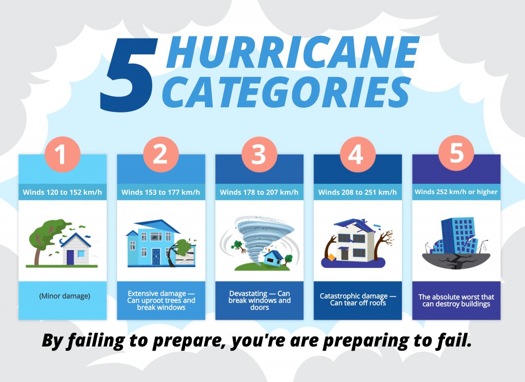 an infographic about hurricane categories ideal for your science class