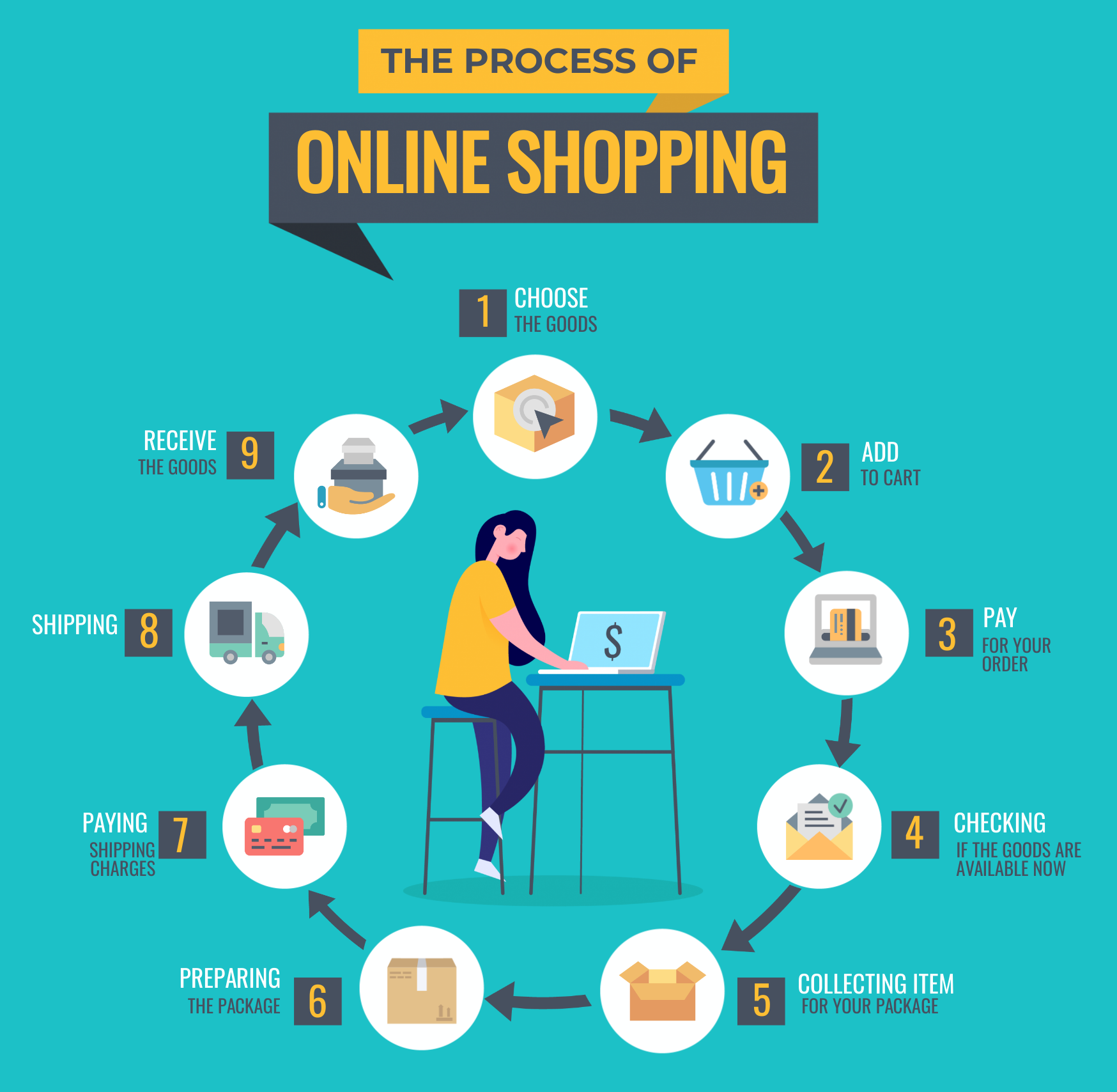 An infographic about the process of online shopping