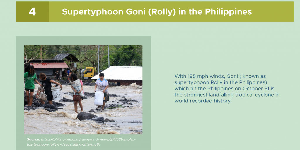 Supertyphoon Goni in 2020