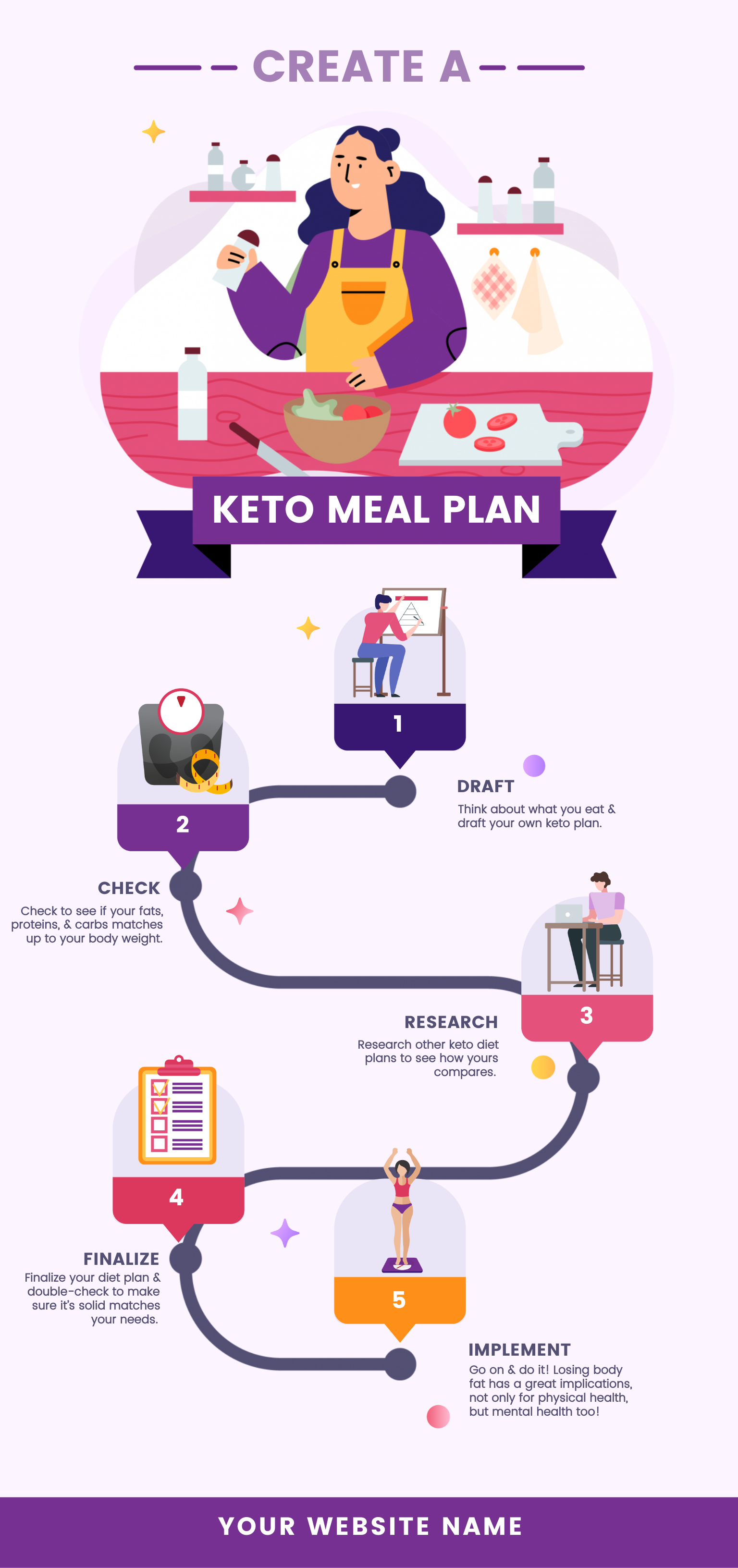 Keto meal plan flowchart infographic