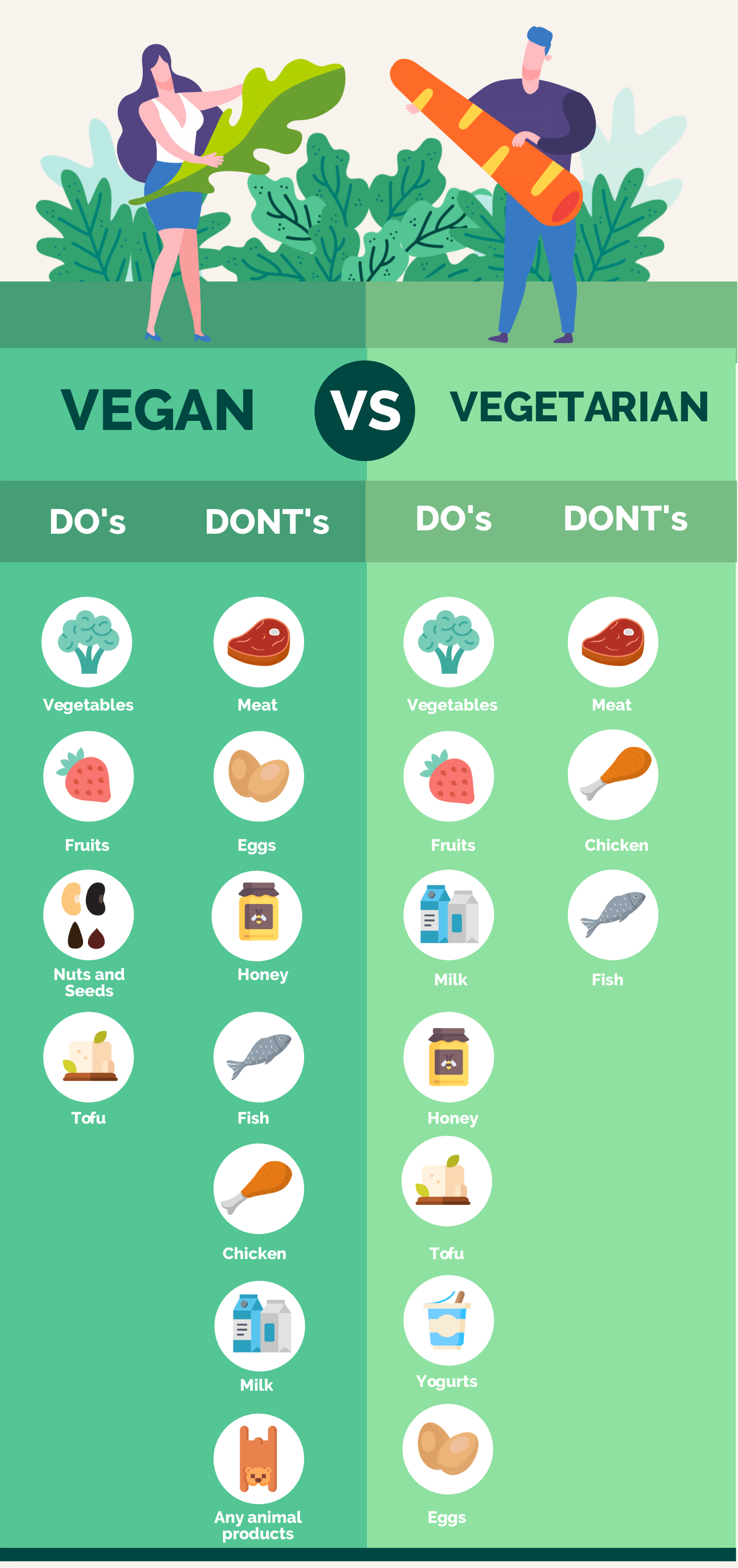 Vegan vs vegetarian infographic