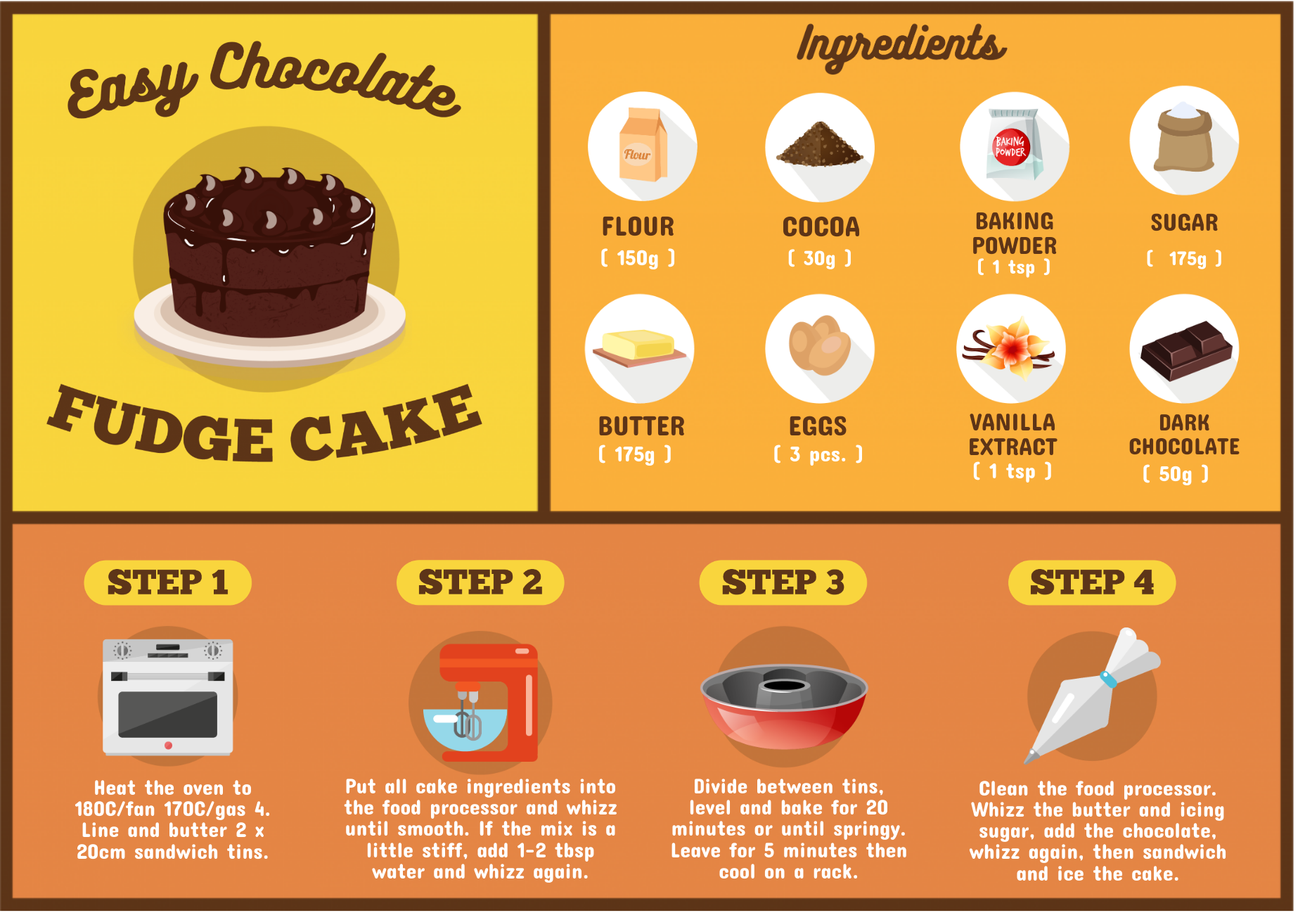 Easy chocolate fudge cake infographic.