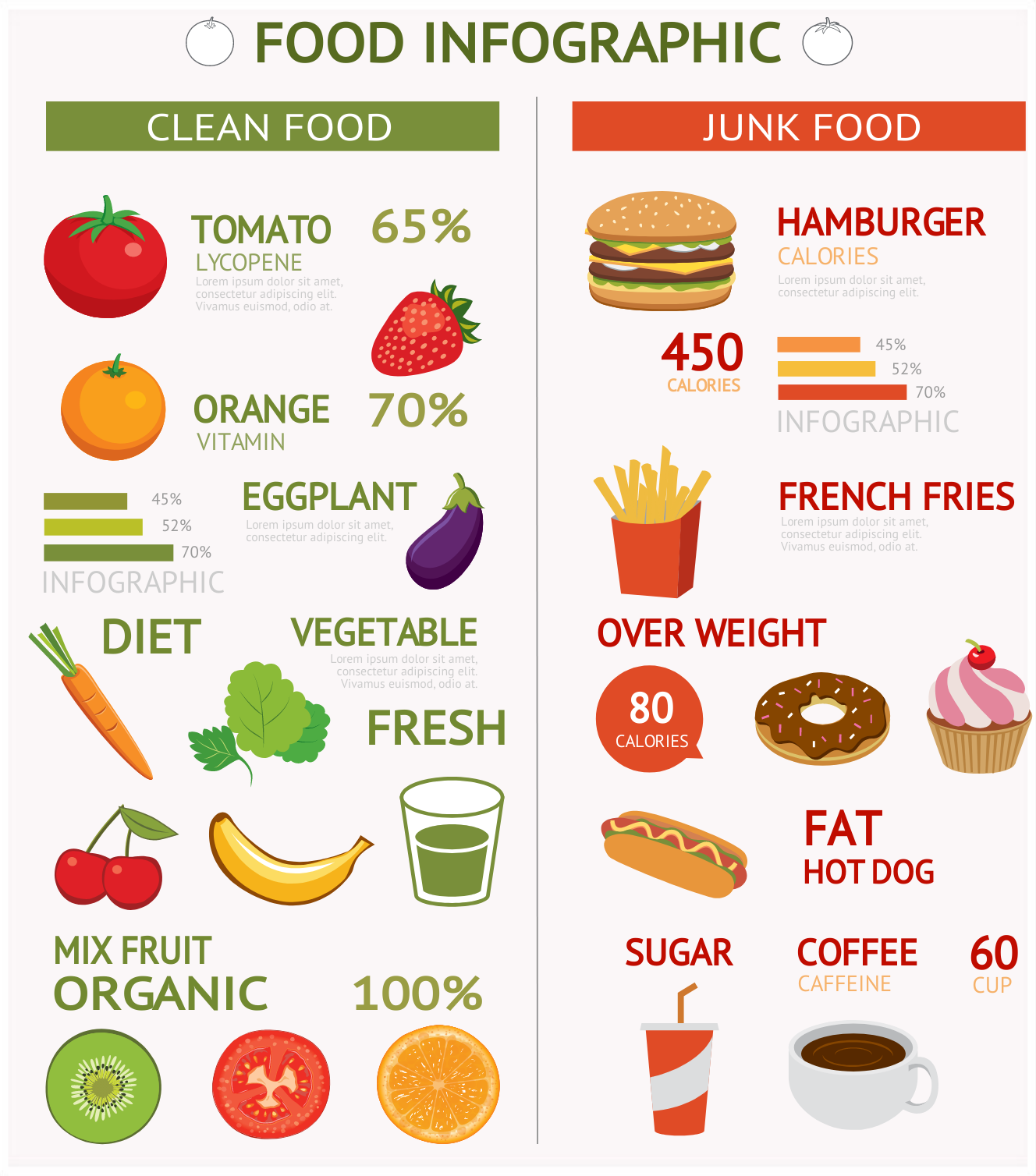 an infographic comparing clean food and junk food.