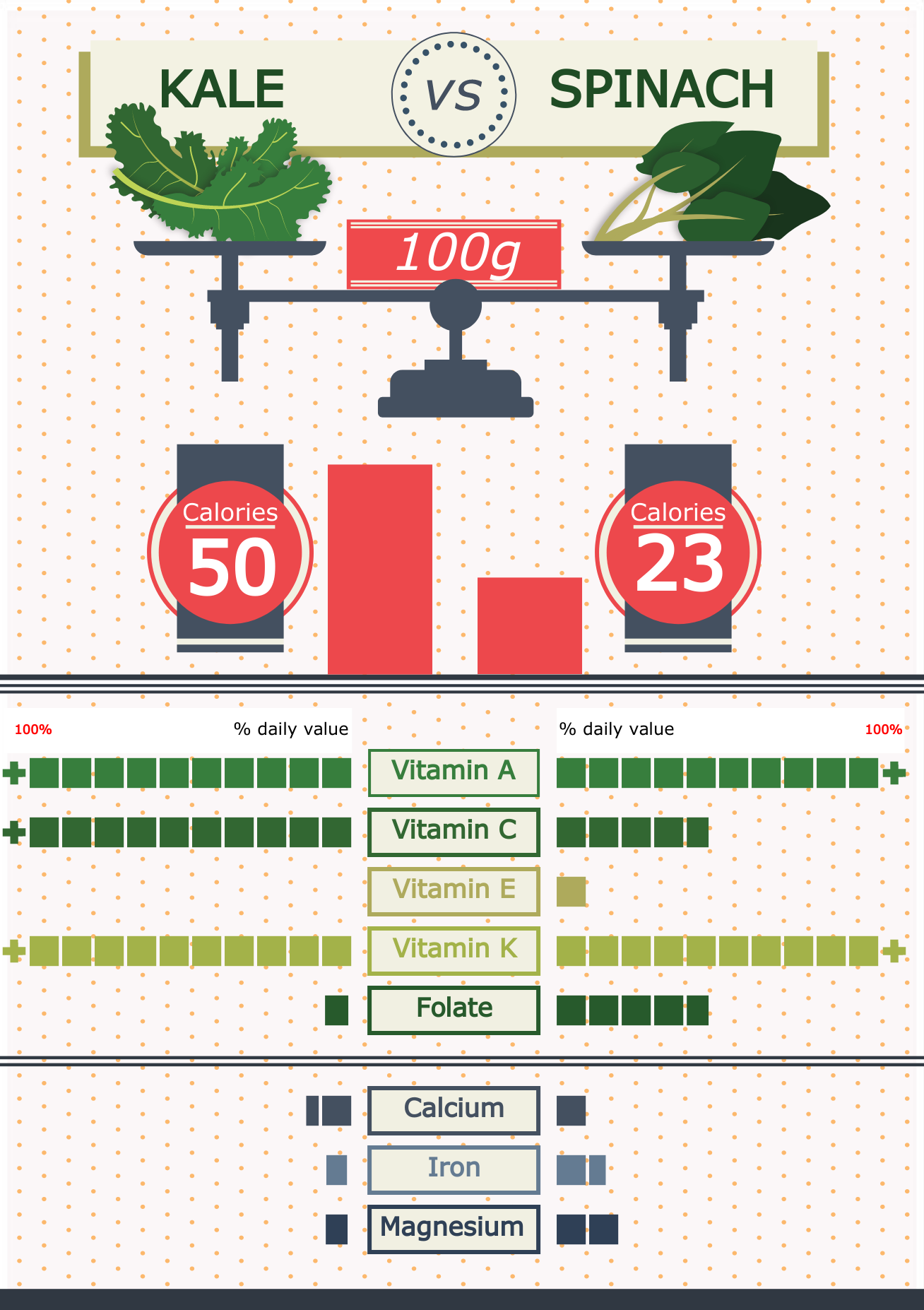 an infographic comparing kale and spinach.