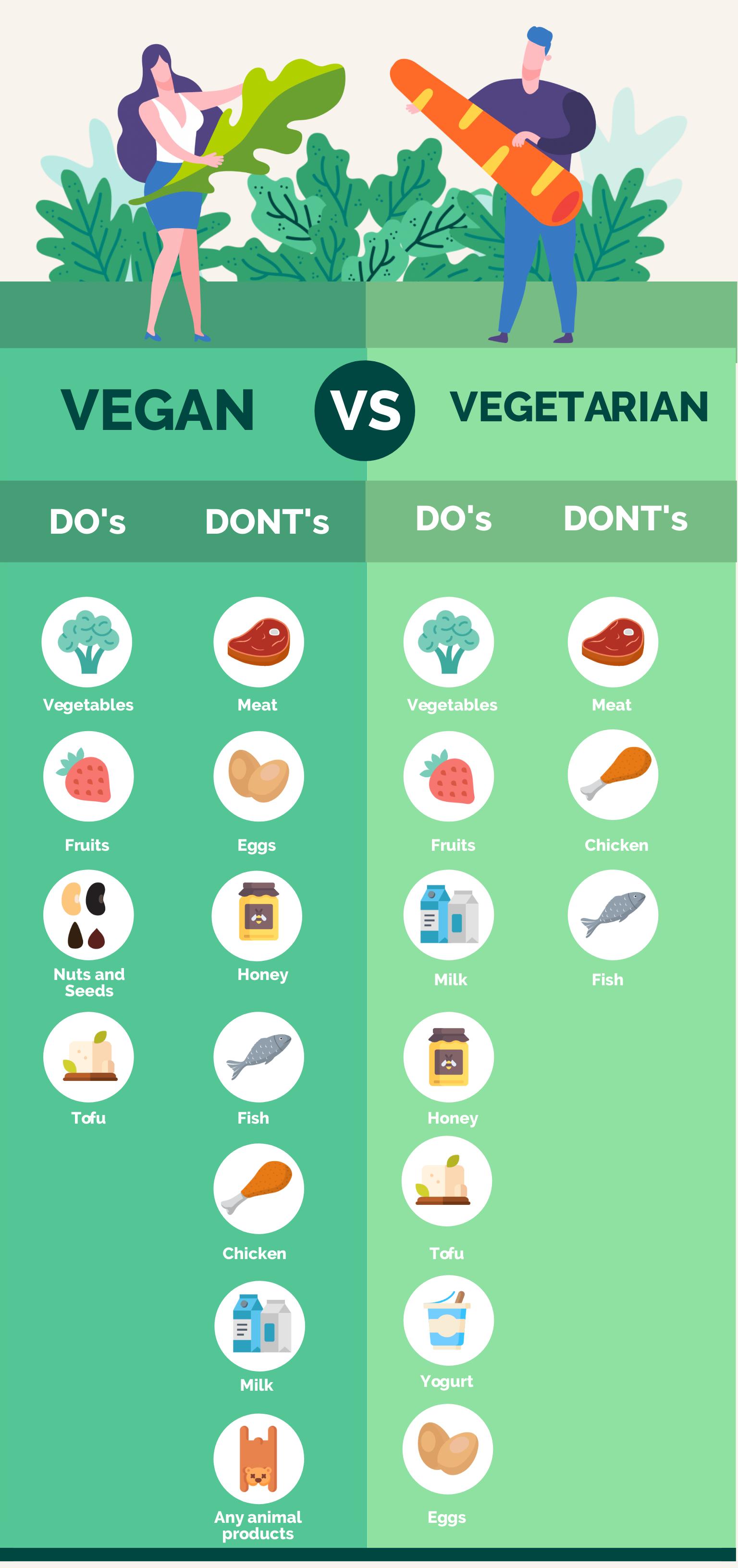 an infographic comparing vegan vs vegetarian diets.