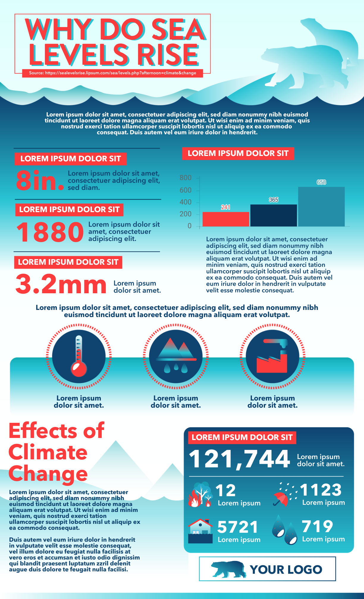 an infographic about why do sea levels rise