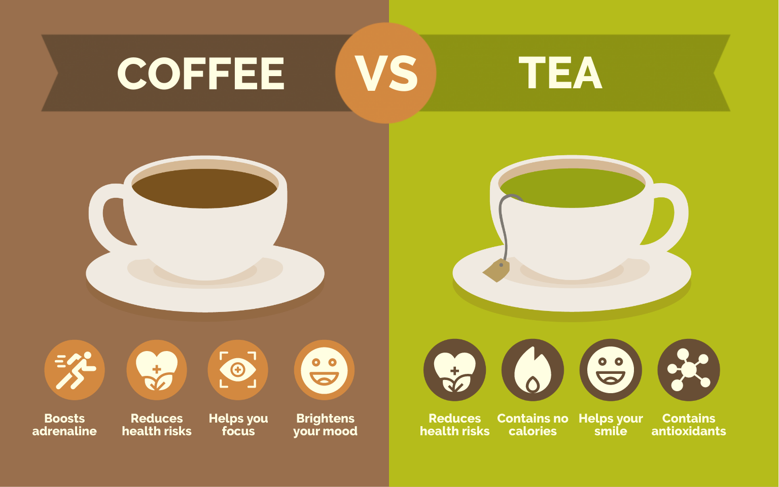 an infographic comparing coffee and tea.