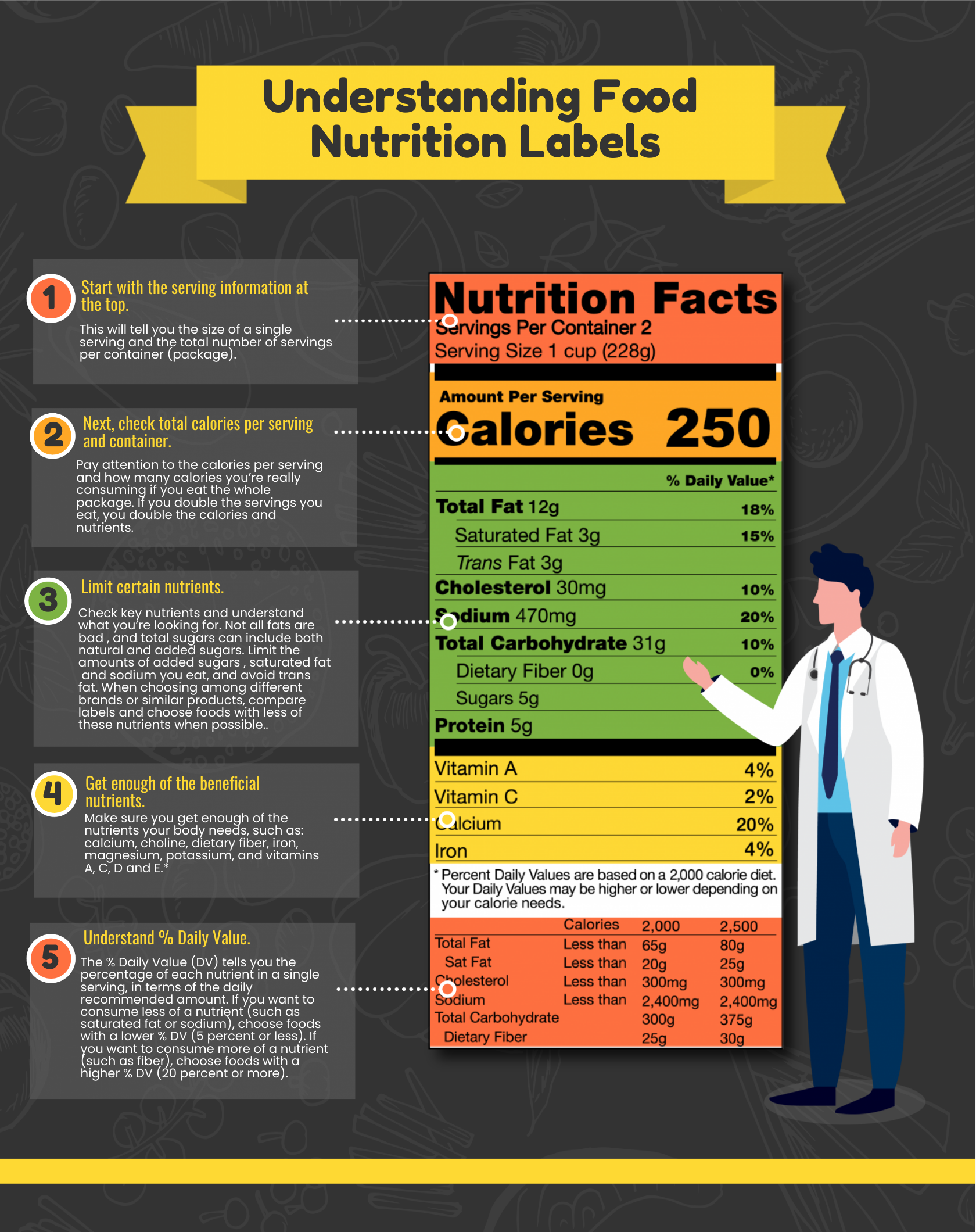 an infographic about nutritional labels.