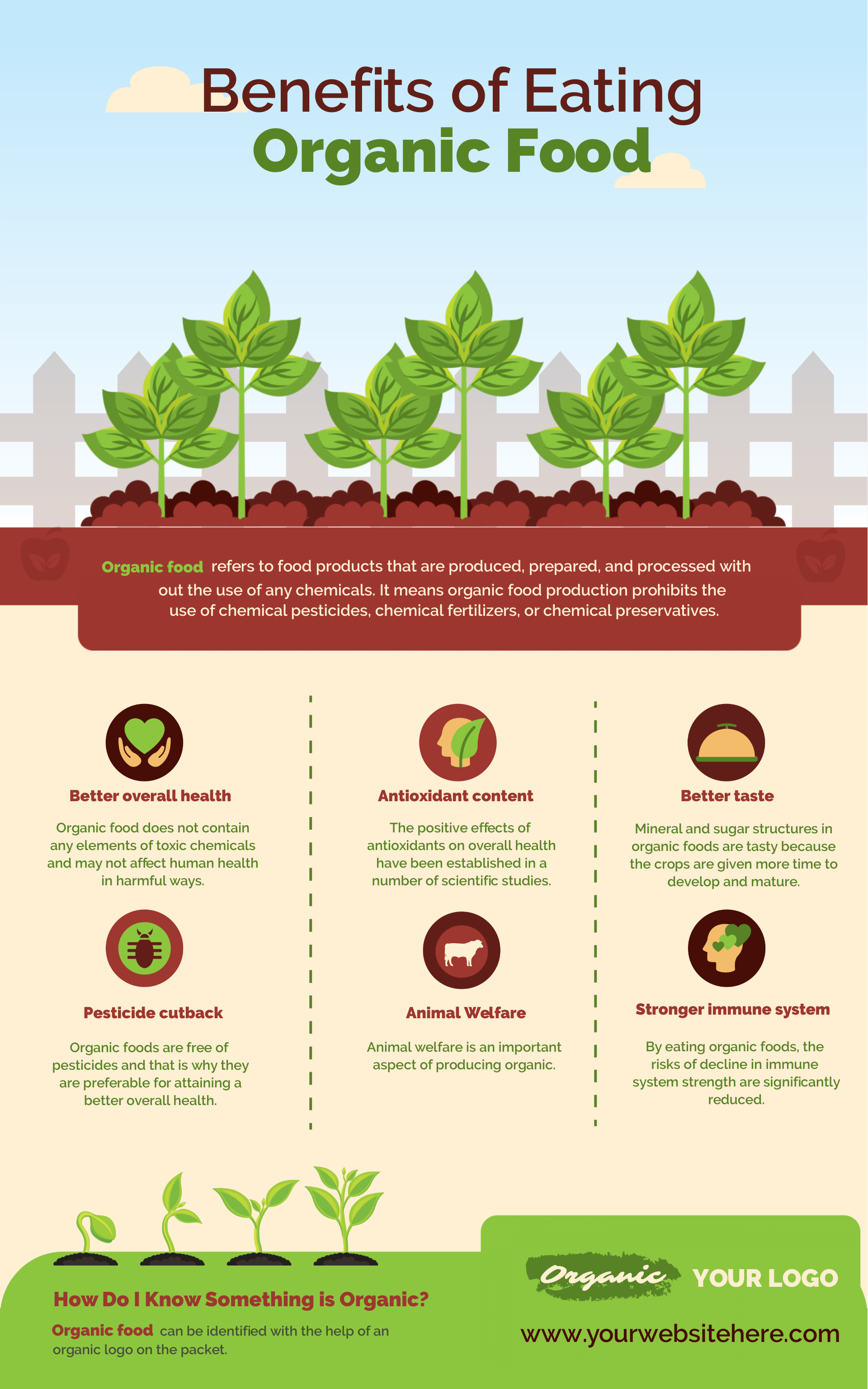 an infographic about organic food.
